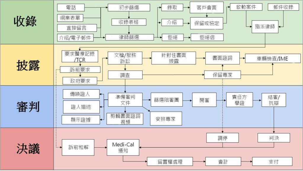 Law firm operational flowchart chinese mandarin