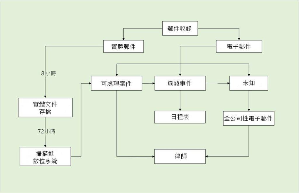 Mail intake flow chart Chinese mandarin