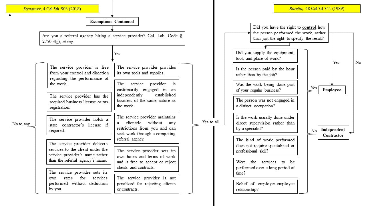 AB5, Dynamex and Borello Flow Chart